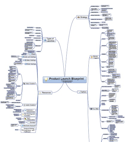 Free product launch blueprint mind map highertrust marketing product launch formula blueprint malvernweather Gallery
